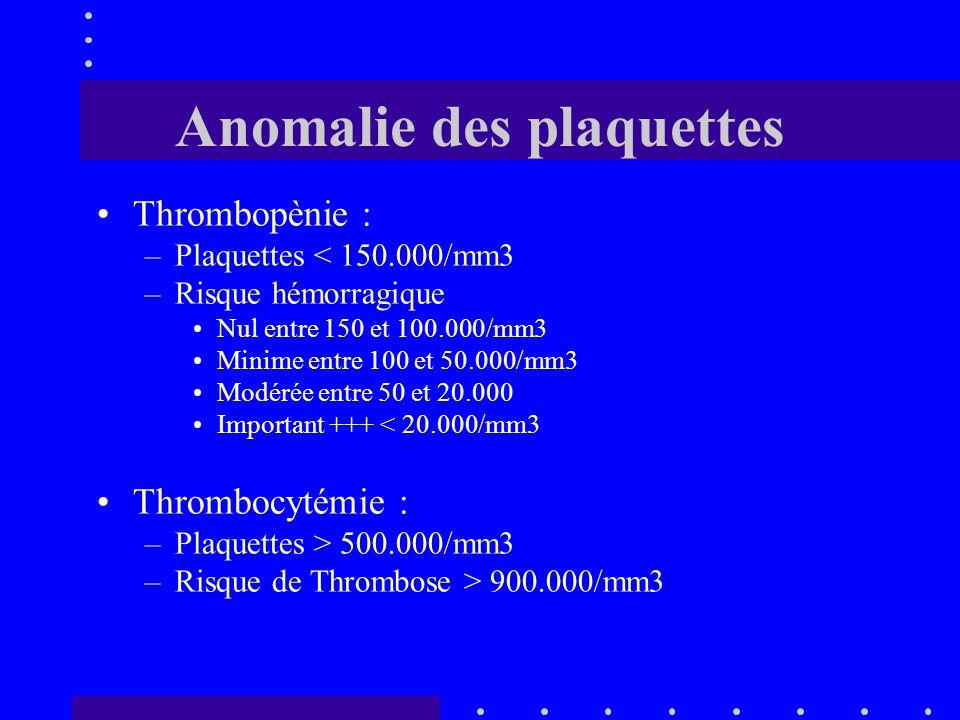 Anomalie des plaquettes