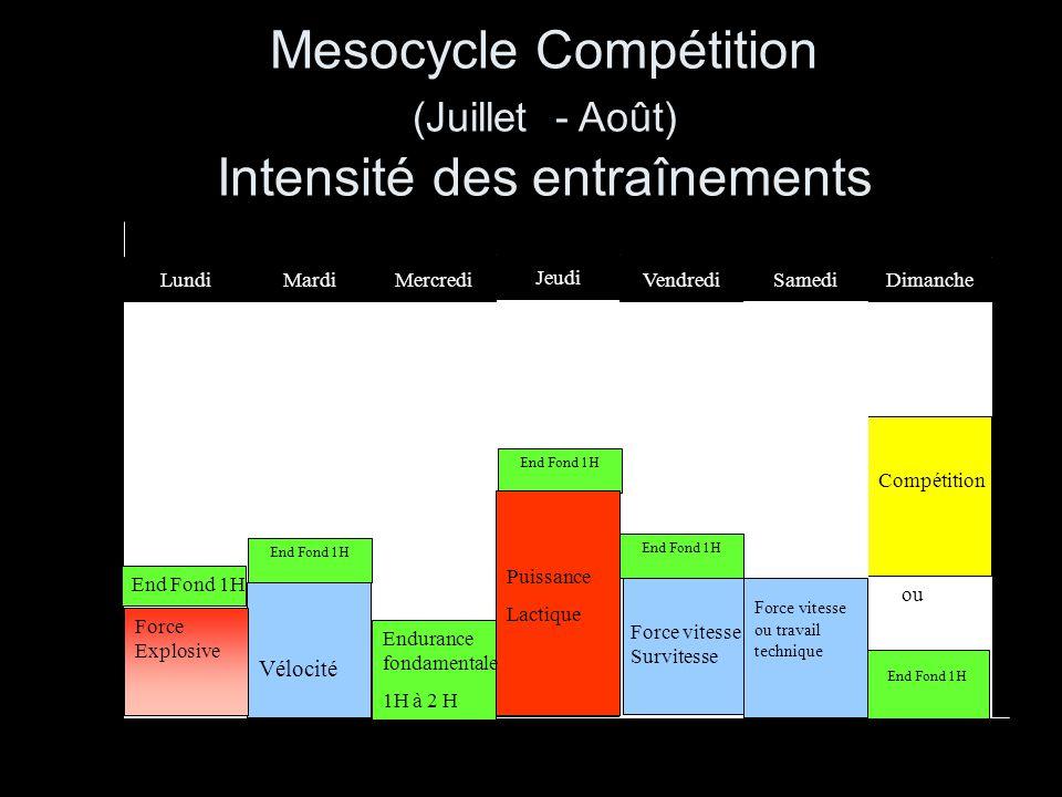 Mesocycle Compétition (Juillet - Août) Intensité des entraînements