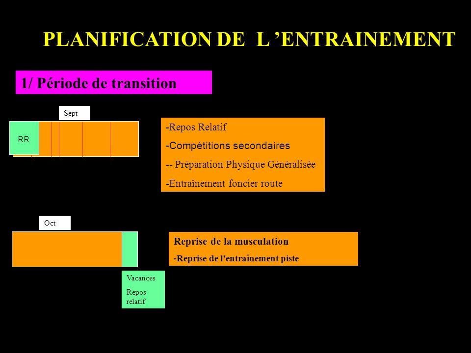 PLANIFICATION DE L 'ENTRAINEMENT