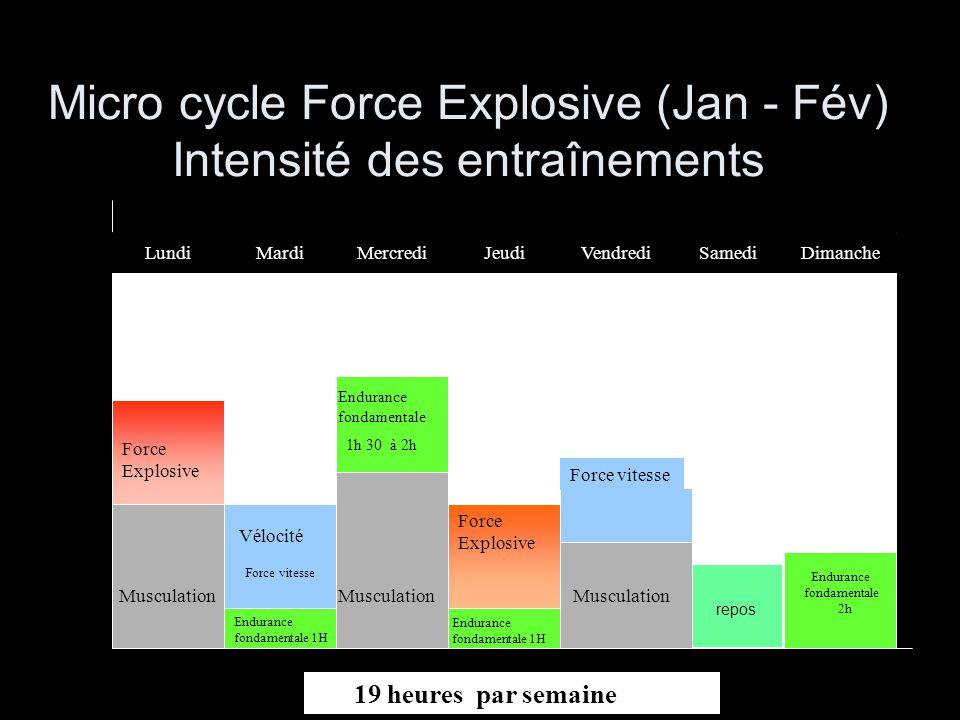 Micro cycle Force Explosive (Jan - Fév) Intensité des entraînements