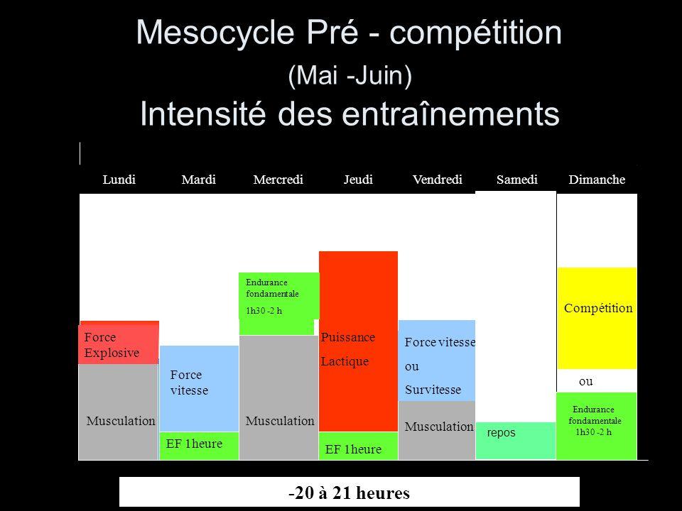 Mesocycle Pré - compétition (Mai -Juin) Intensité des entraînements