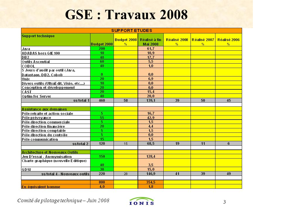GSE : Travaux 2008