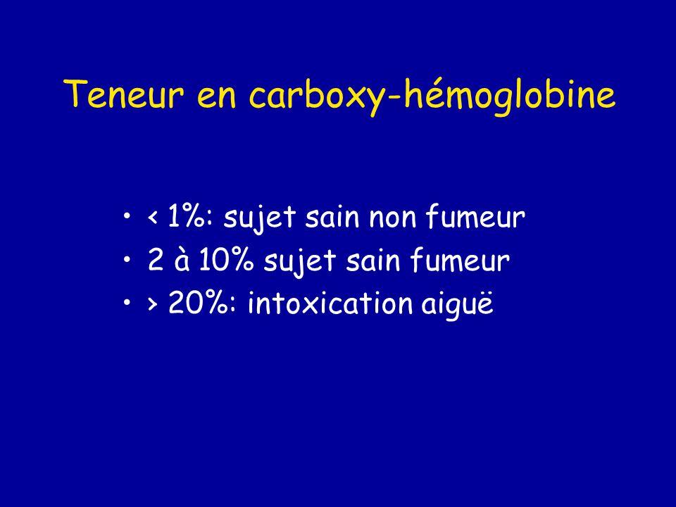 Teneur en carboxy-hémoglobine