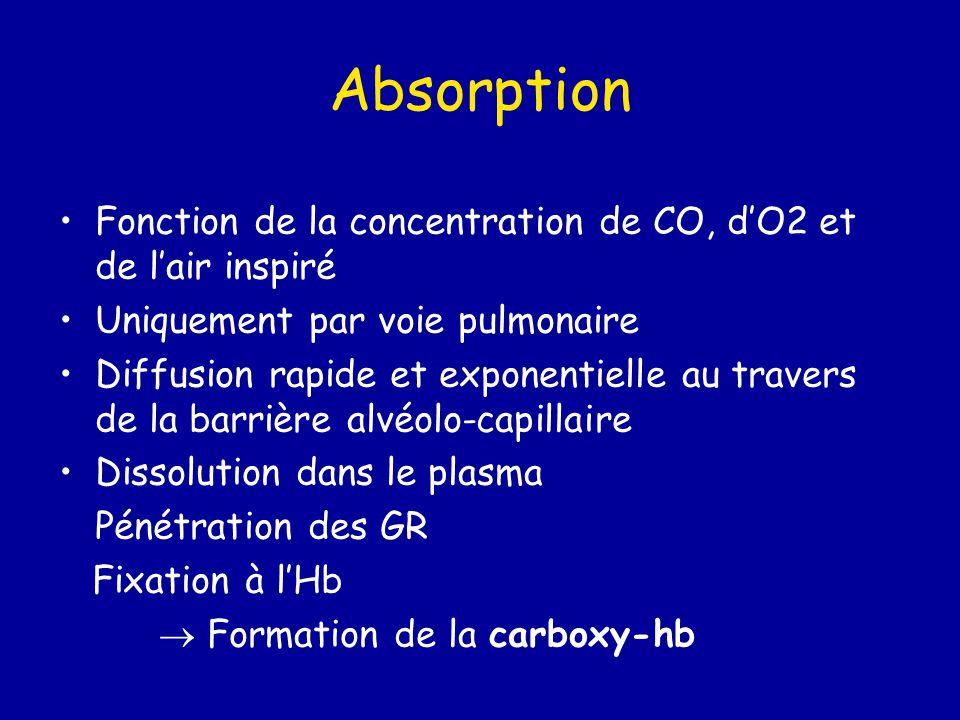 Absorption Fonction de la concentration de CO, d'O2 et de l'air inspiré. Uniquement par voie pulmonaire.