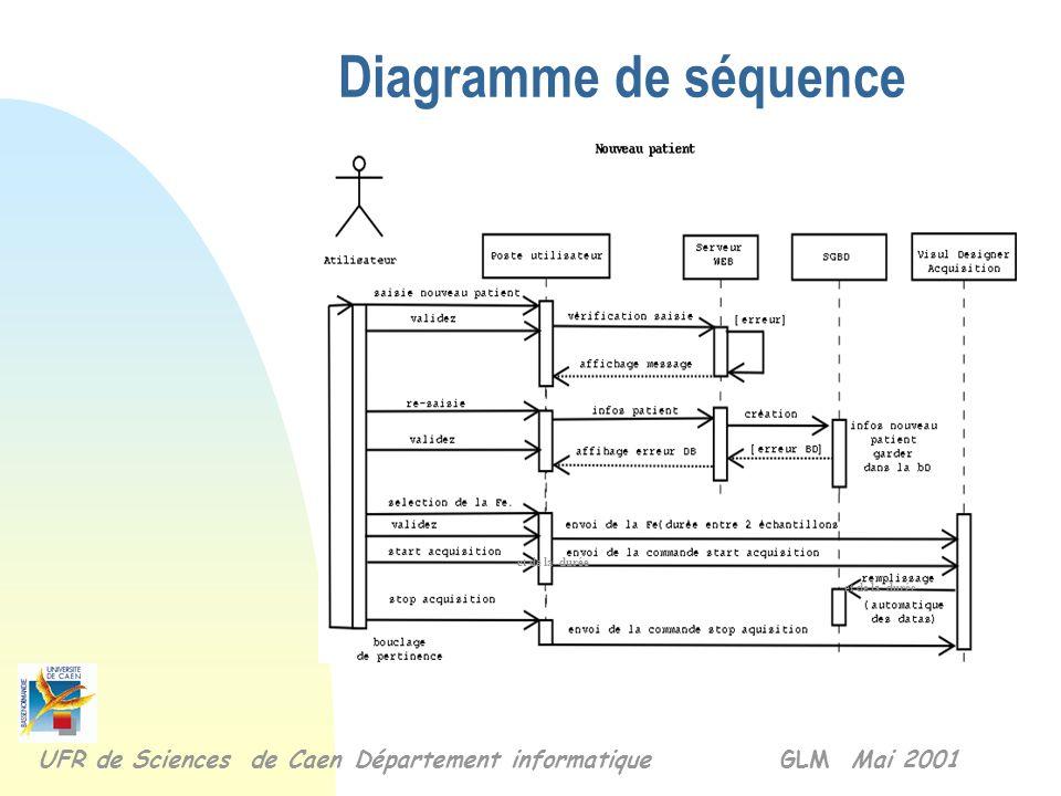 Diagramme de séquence et de la durée. et de la durée.