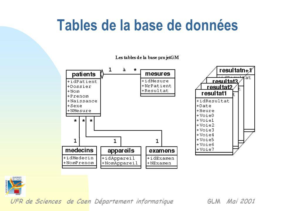 Tables de la base de données