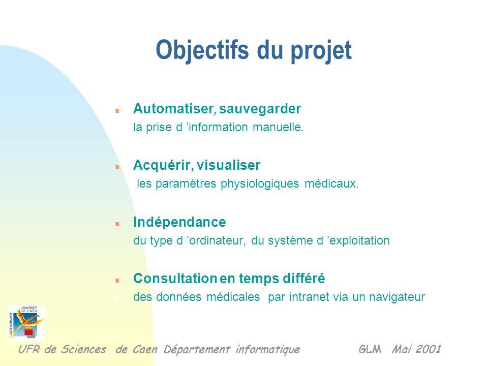 Objectifs du projet Automatiser, sauvegarder Acquérir, visualiser