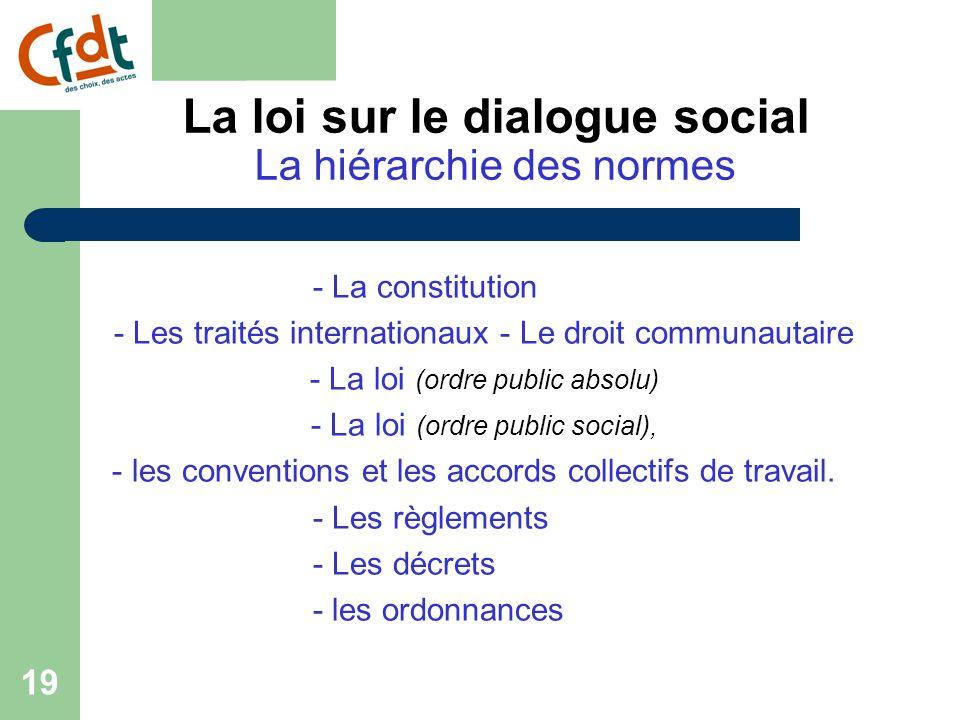 La loi sur le dialogue social La hiérarchie des normes