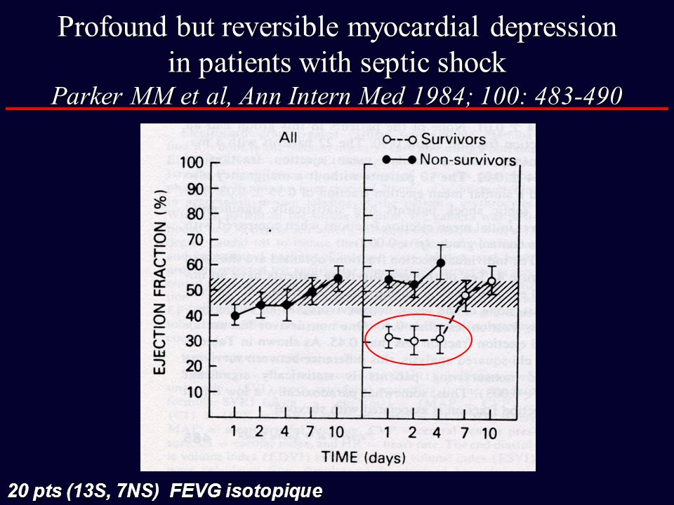 Profound but reversible myocardial depression in patients with septic shock Parker MM et al, Ann Intern Med 1984; 100: 483-490