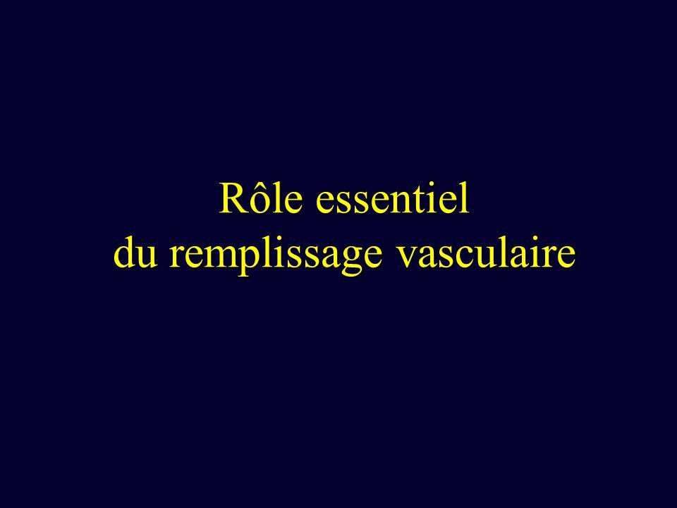 Rôle essentiel du remplissage vasculaire
