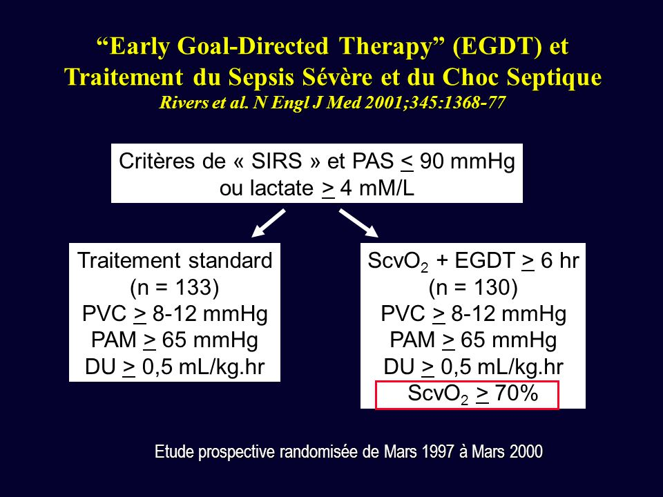 Early Goal-Directed Therapy (EGDT) et
