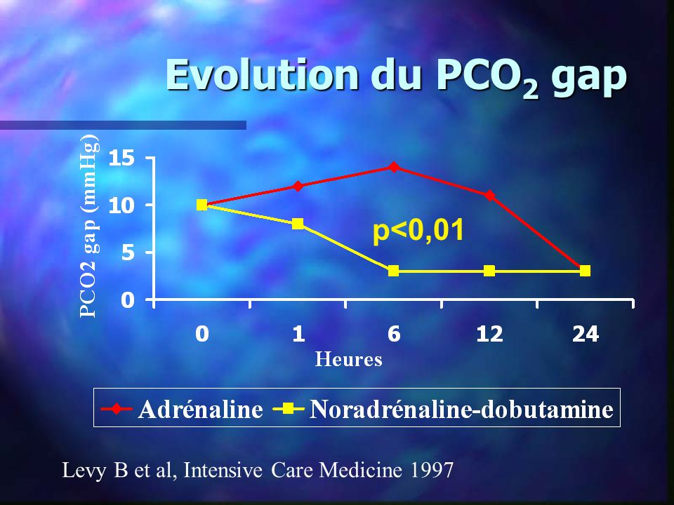 Evolution du PCO2 gap p<0,01