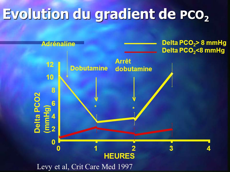 Evolution du gradient de PCO2