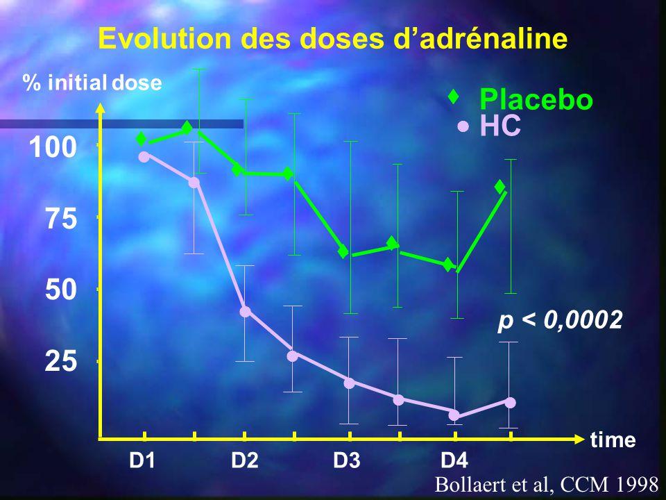 Evolution des doses d'adrénaline