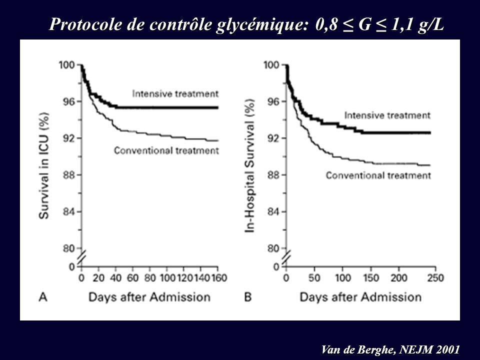 Protocole de contrôle glycémique: 0,8 ≤ G ≤ 1,1 g/L