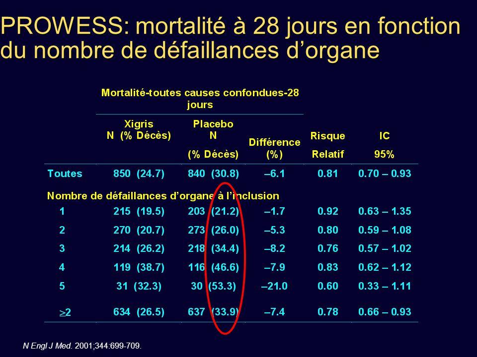 PROWESS: mortalité à 28 jours en fonction du nombre de défaillances d'organe