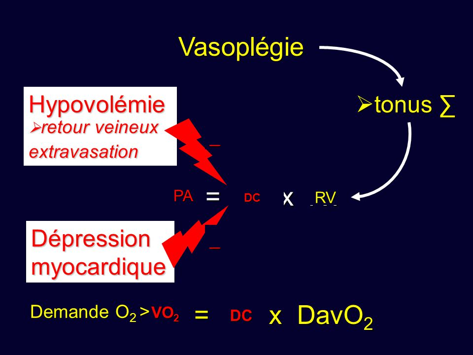 DC Vasoplégie PA = DC x RV VO2 = DC x DavO2 Hypovolémie tonus ∑
