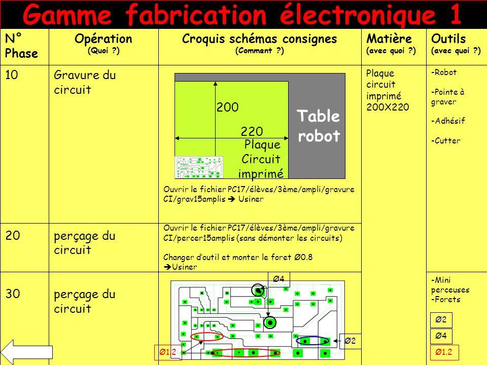 Gamme fabrication électronique 1