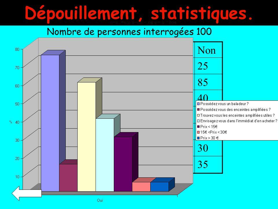 Dépouillement, statistiques.