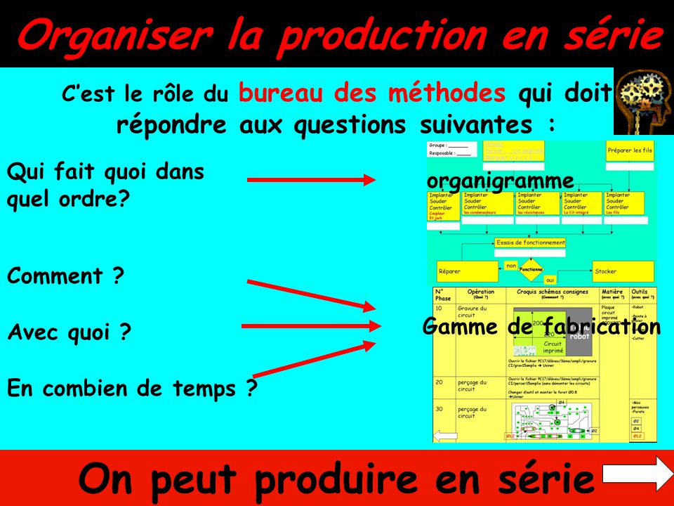Organiser la production en série