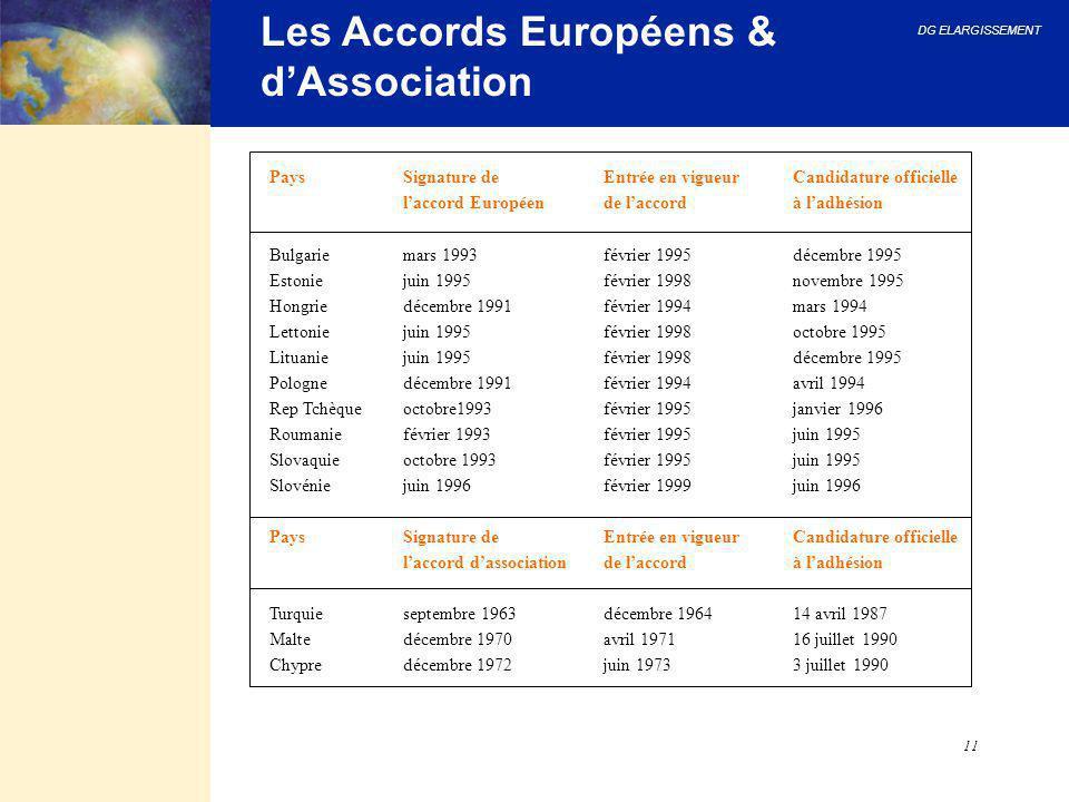 Les Accords Européens & d'Association