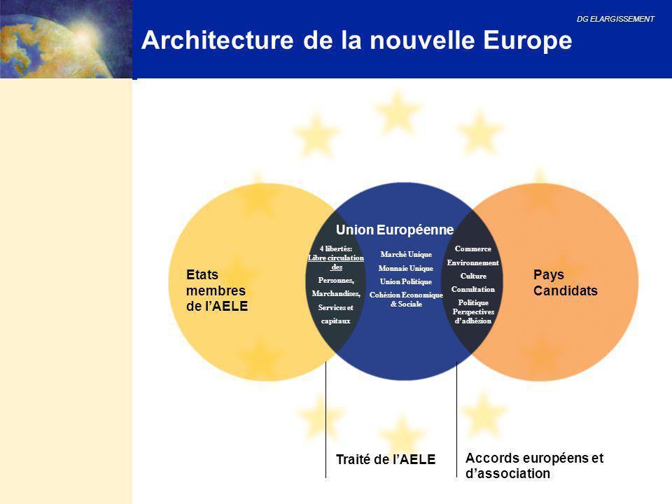 Architecture de la nouvelle Europe