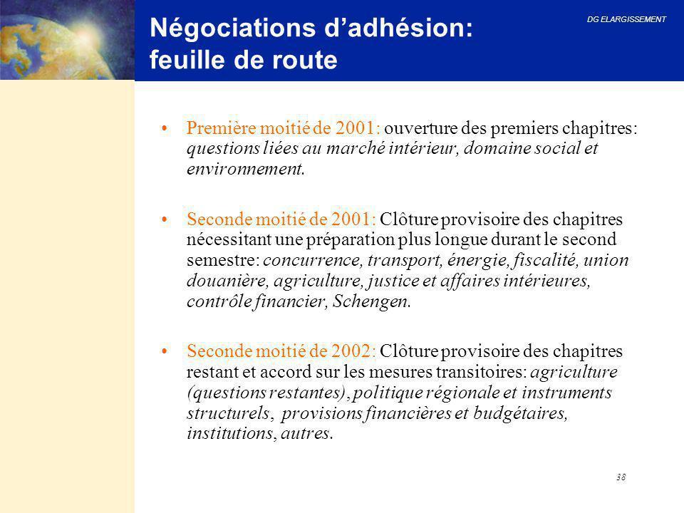 Négociations d'adhésion: feuille de route