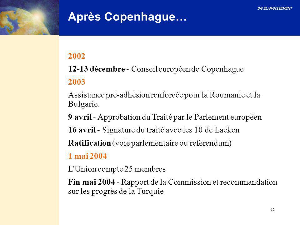 Après Copenhague… 2002 12-13 décembre - Conseil européen de Copenhague
