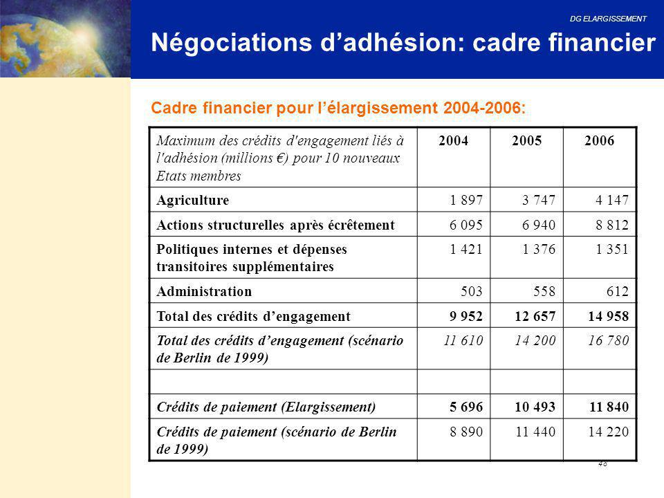 Négociations d'adhésion: cadre financier