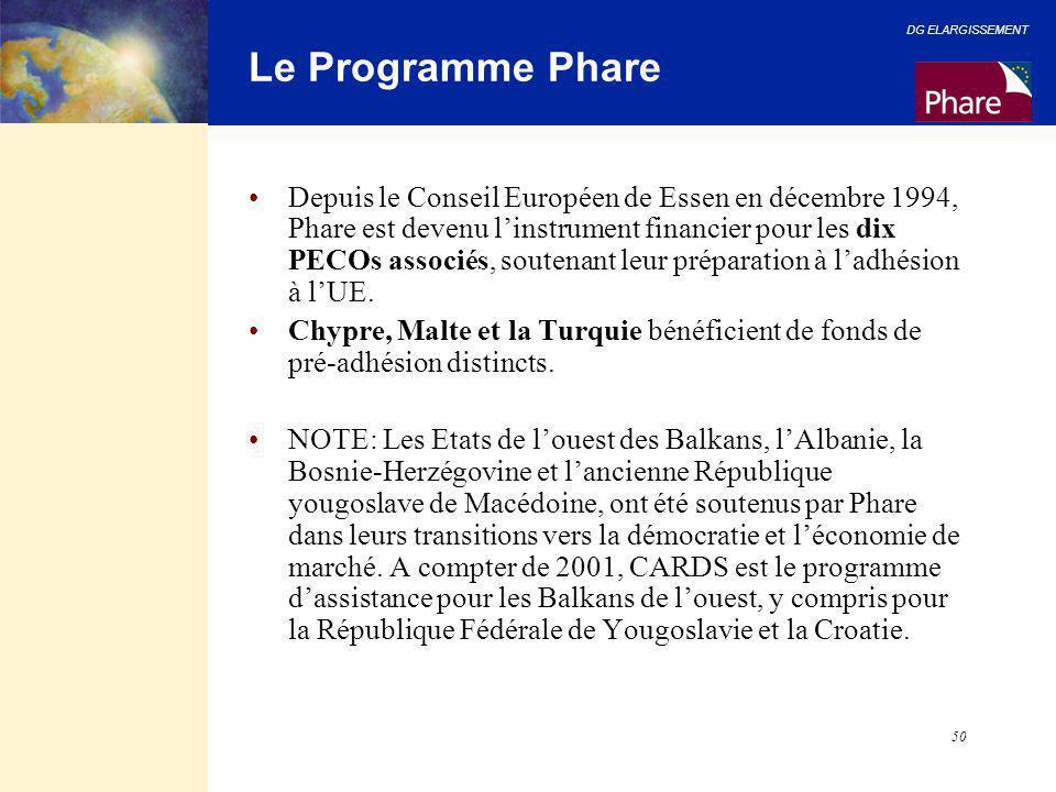 Le Programme Phare