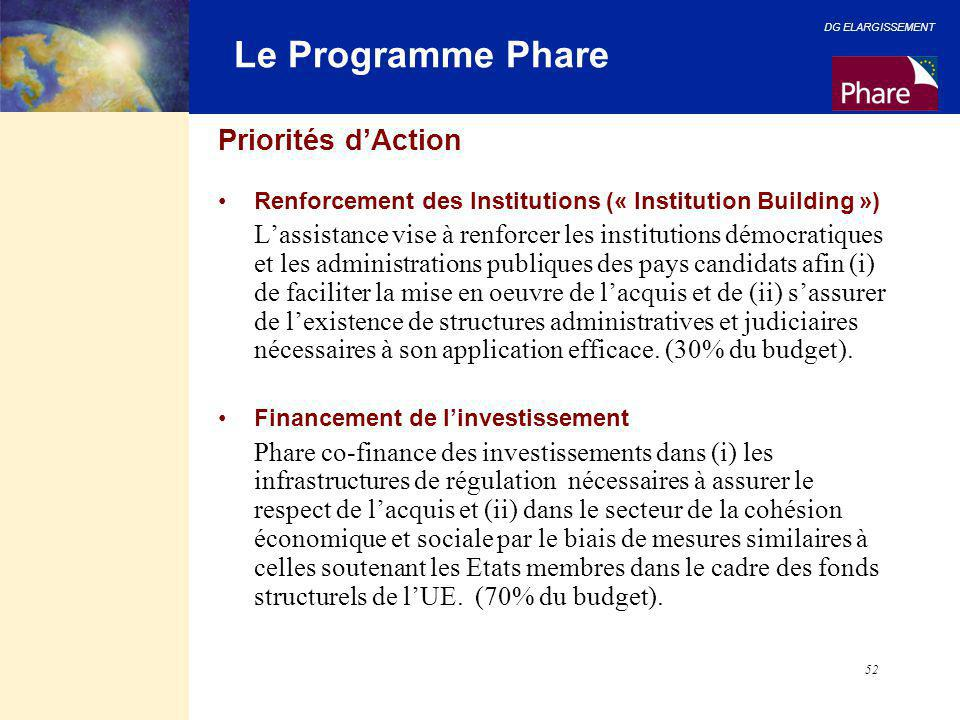Le Programme Phare Priorités d'Action