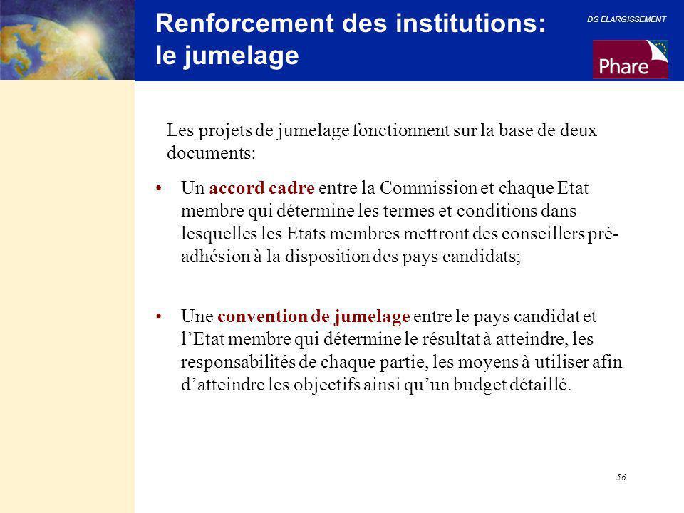 Renforcement des institutions: le jumelage