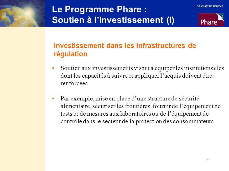 Le Programme Phare : Soutien à l'Investissement (I)
