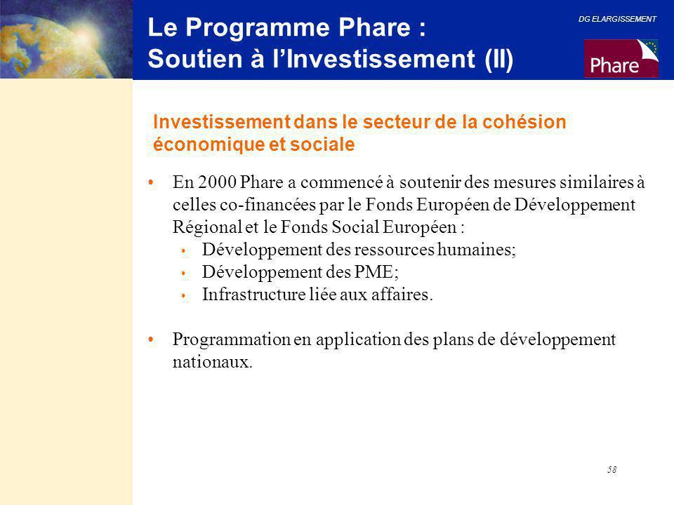 Le Programme Phare : Soutien à l'Investissement (II)