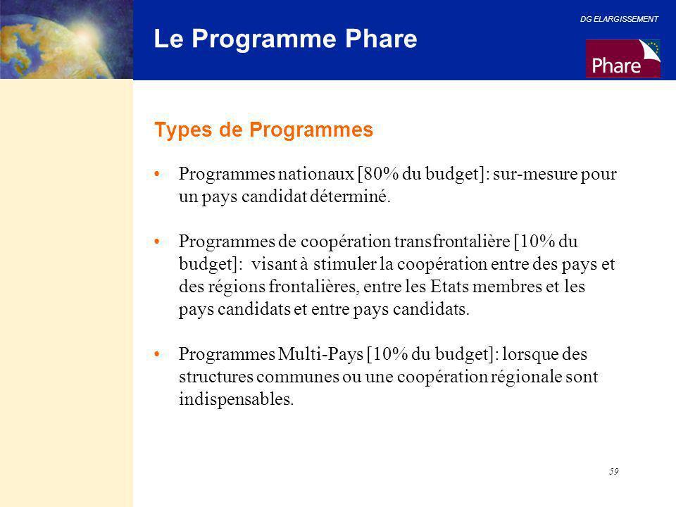 Le Programme Phare Types de Programmes