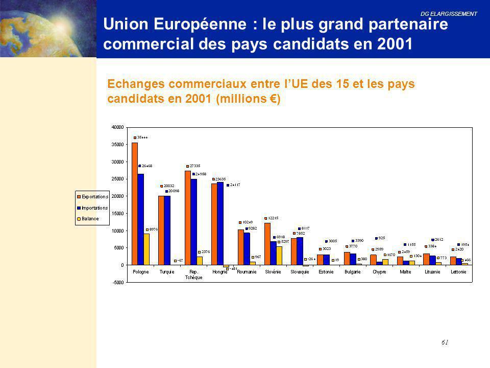 Union Européenne : le plus grand partenaire commercial des pays candidats en 2001