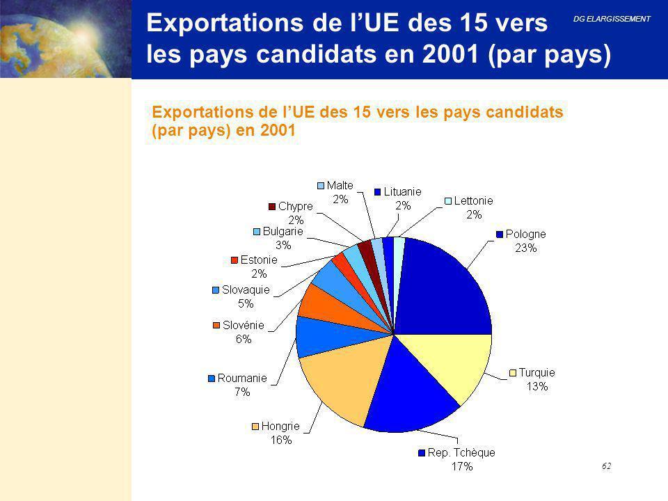 Exportations de l'UE des 15 vers les pays candidats en 2001 (par pays)