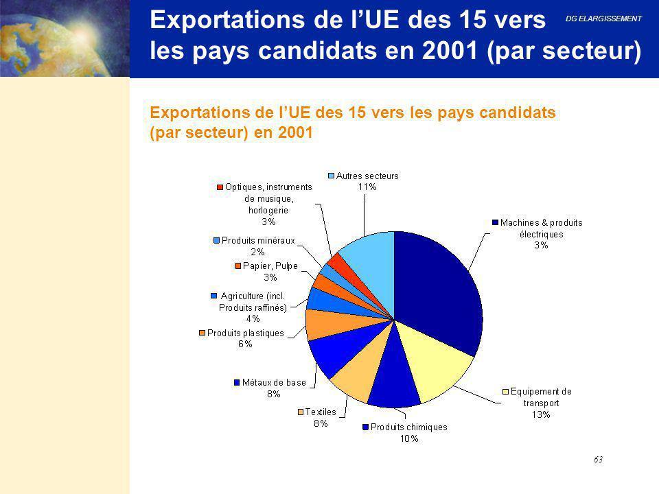 Exportations de l'UE des 15 vers les pays candidats en 2001 (par secteur)