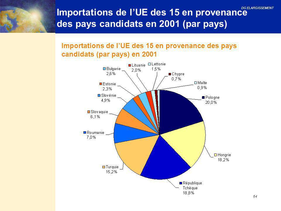 Importations de l'UE des 15 en provenance des pays candidats en 2001 (par pays)