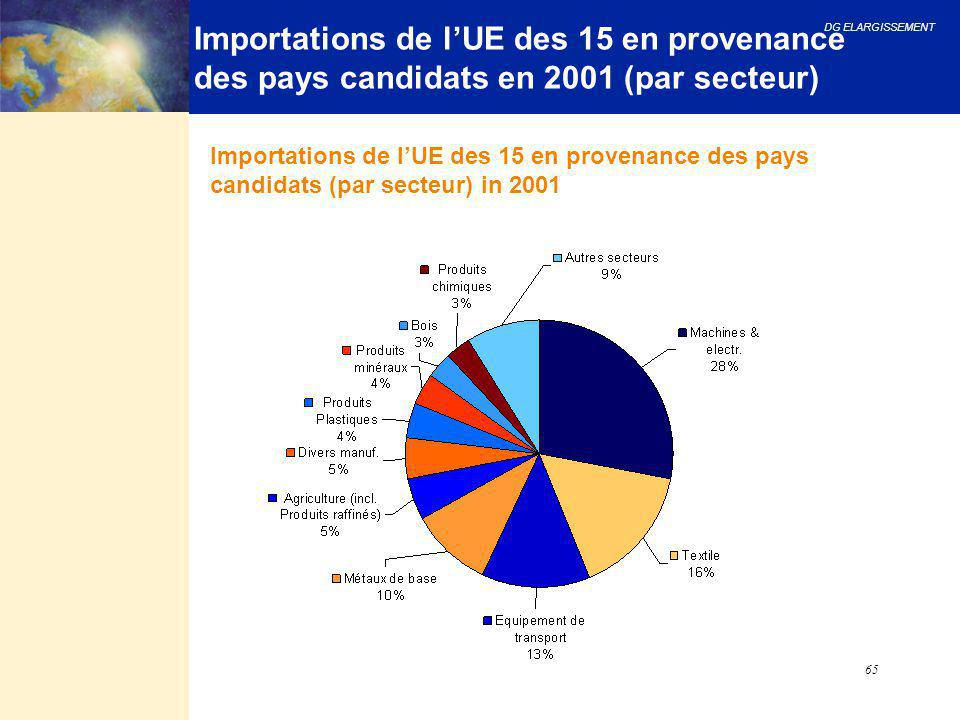 Importations de l'UE des 15 en provenance des pays candidats en 2001 (par secteur)