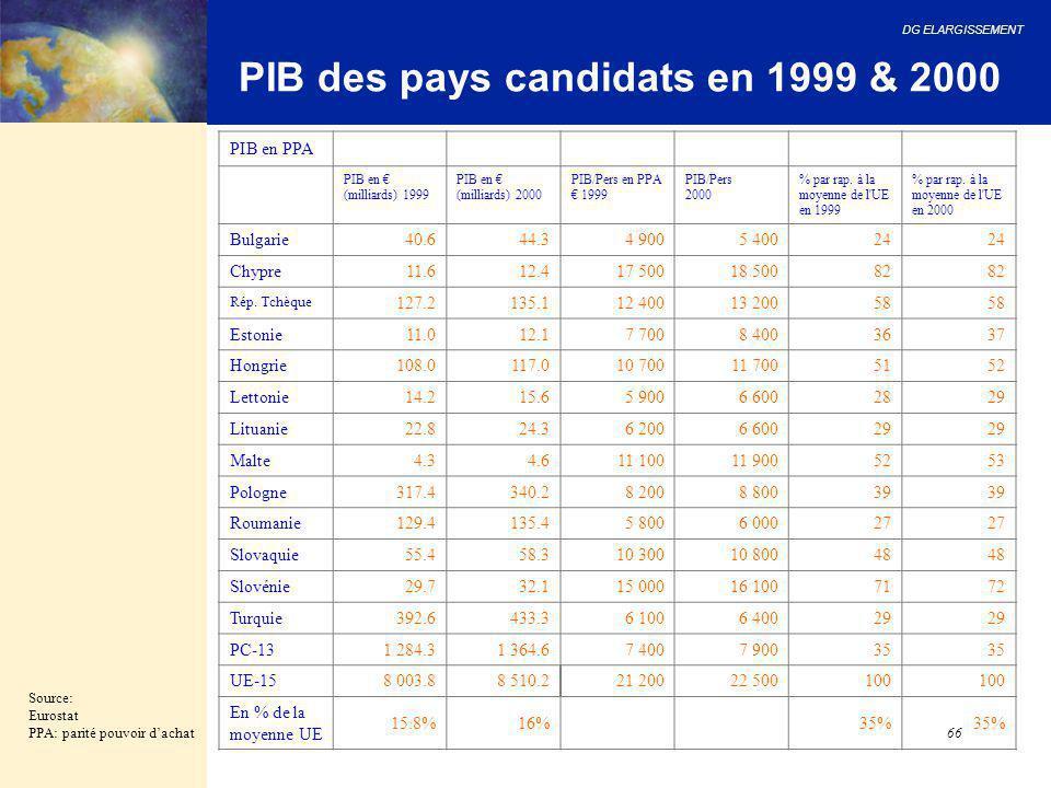 PIB des pays candidats en 1999 & 2000