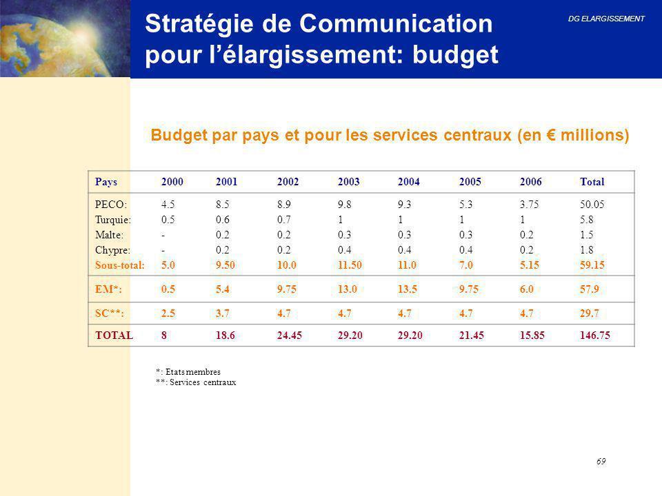 Stratégie de Communication pour l'élargissement: budget