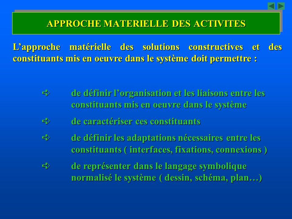 APPROCHE MATERIELLE DES ACTIVITES