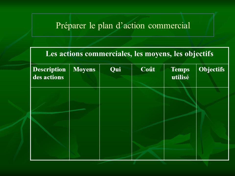 Préparer le plan d'action commercial