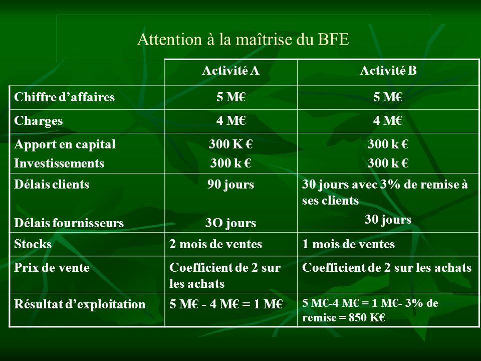 Attention à la maîtrise du BFE