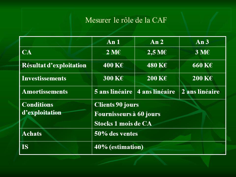 Mesurer le rôle de la CAF