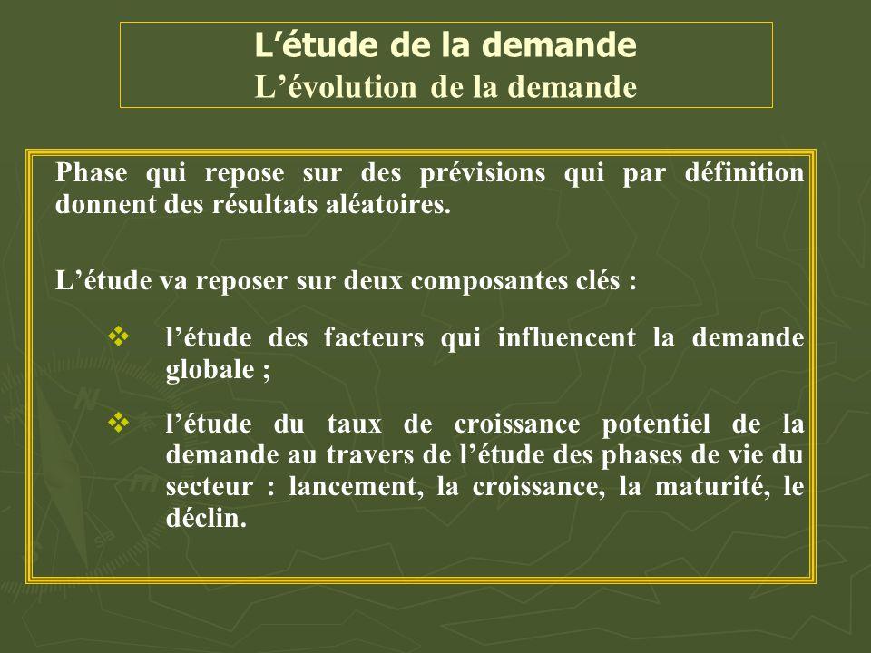 L'étude de la demande L'évolution de la demande