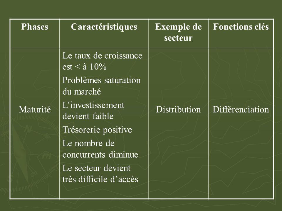 Phases Caractéristiques. Exemple de secteur. Fonctions clés. Maturité. Le taux de croissance est < à 10%