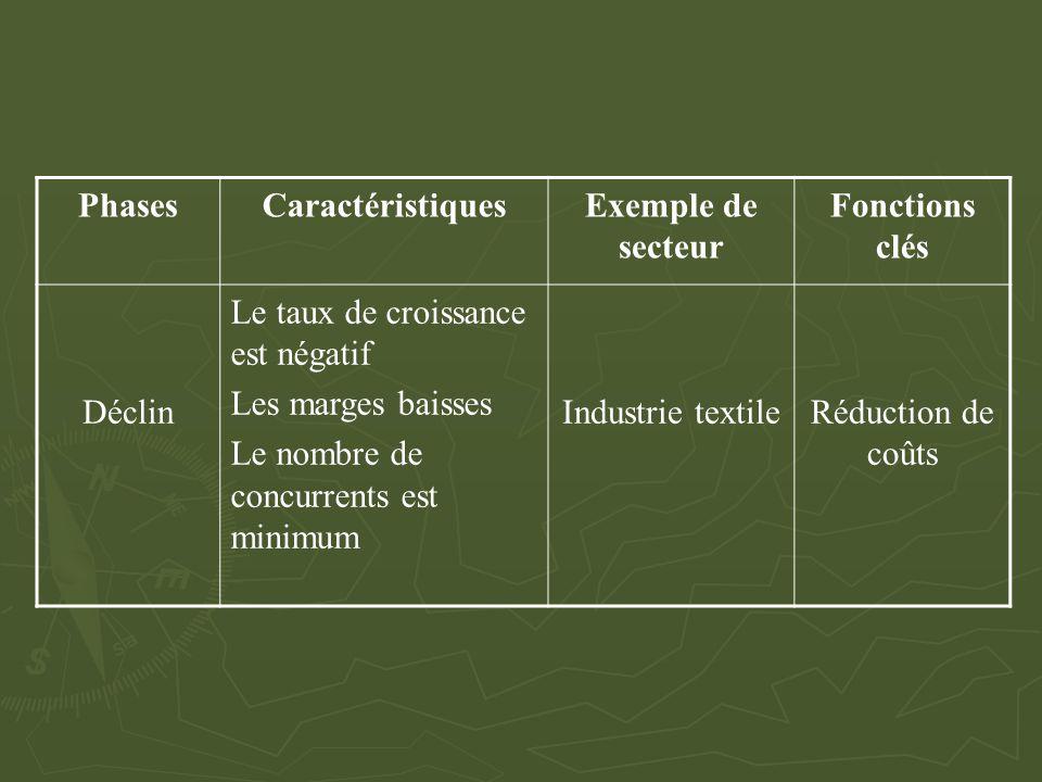 Phases Caractéristiques. Exemple de secteur. Fonctions clés. Déclin. Le taux de croissance est négatif.