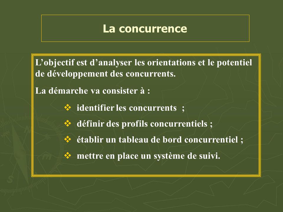 La concurrence L'objectif est d'analyser les orientations et le potentiel de développement des concurrents.